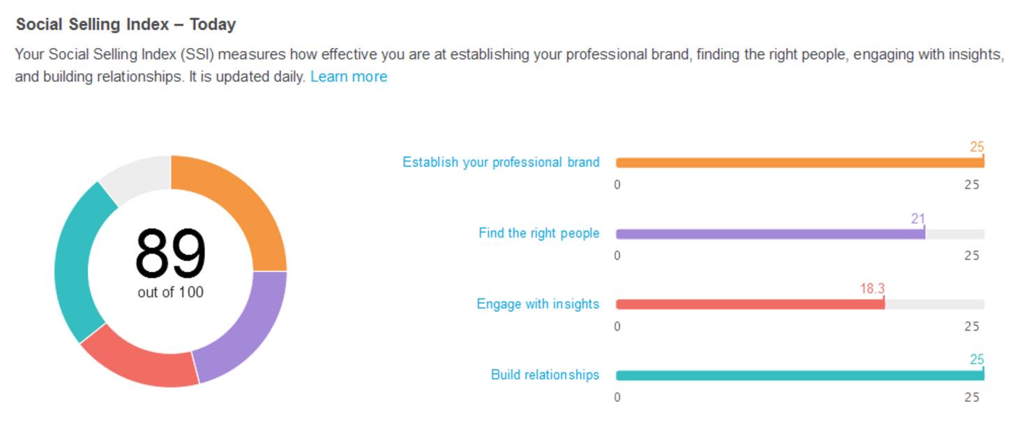 Conoces ya tu SSI LinkedIn? ...qué vas a hacer para mejorarlo?